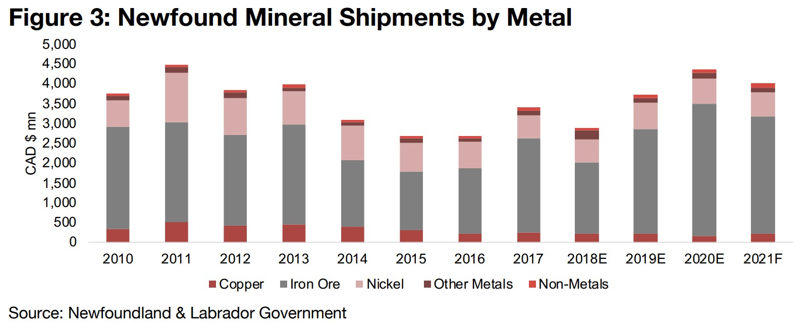 Mineral production mainly iron ore, copper and nickel