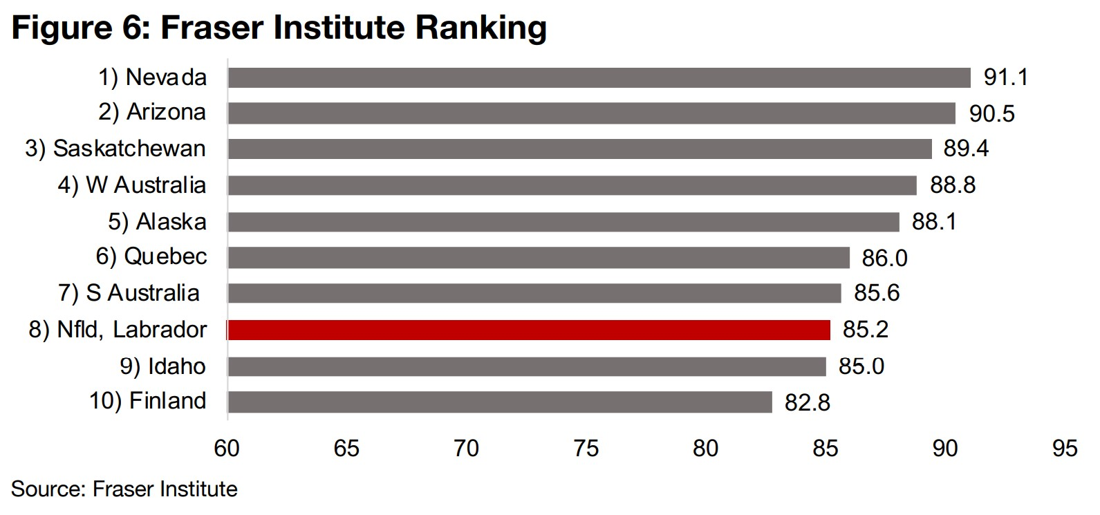 Newfoundland moves into Fraser Institute top ten