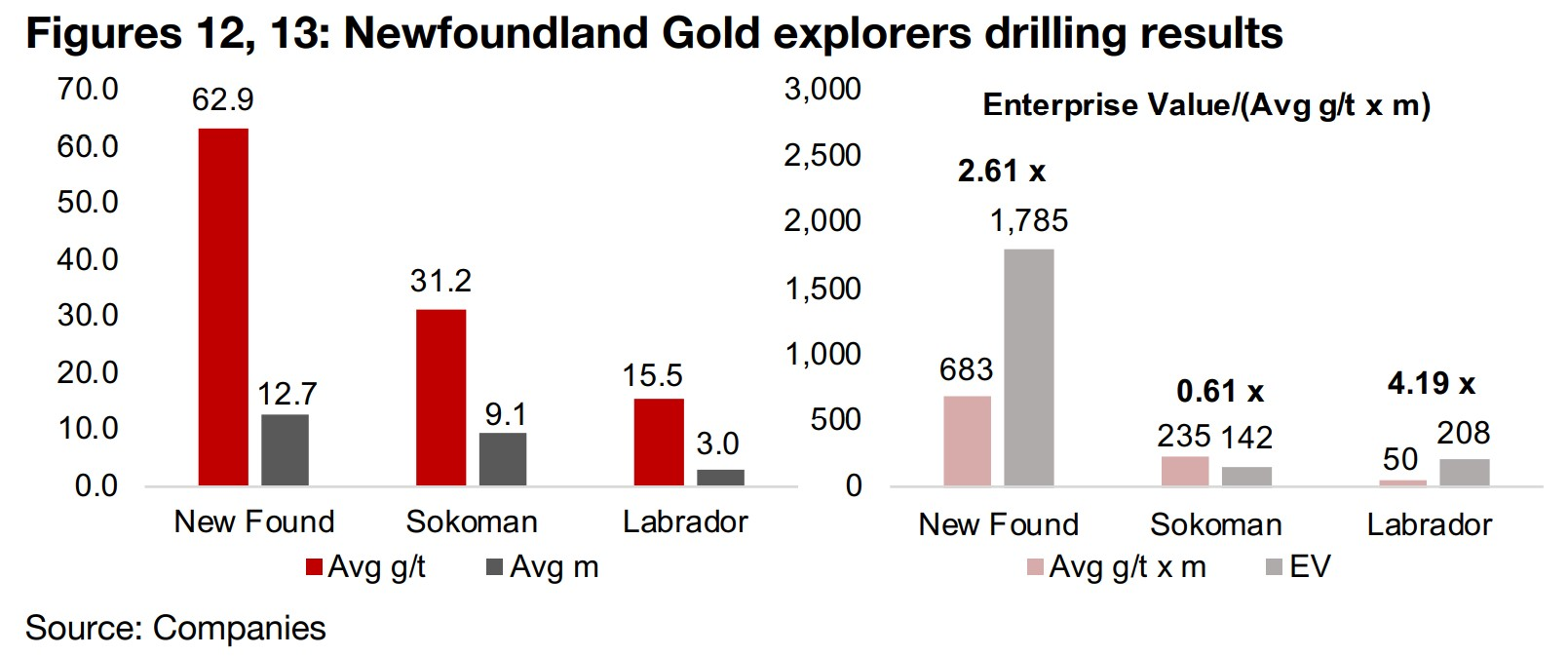 Three companies seeing high grade drilling results