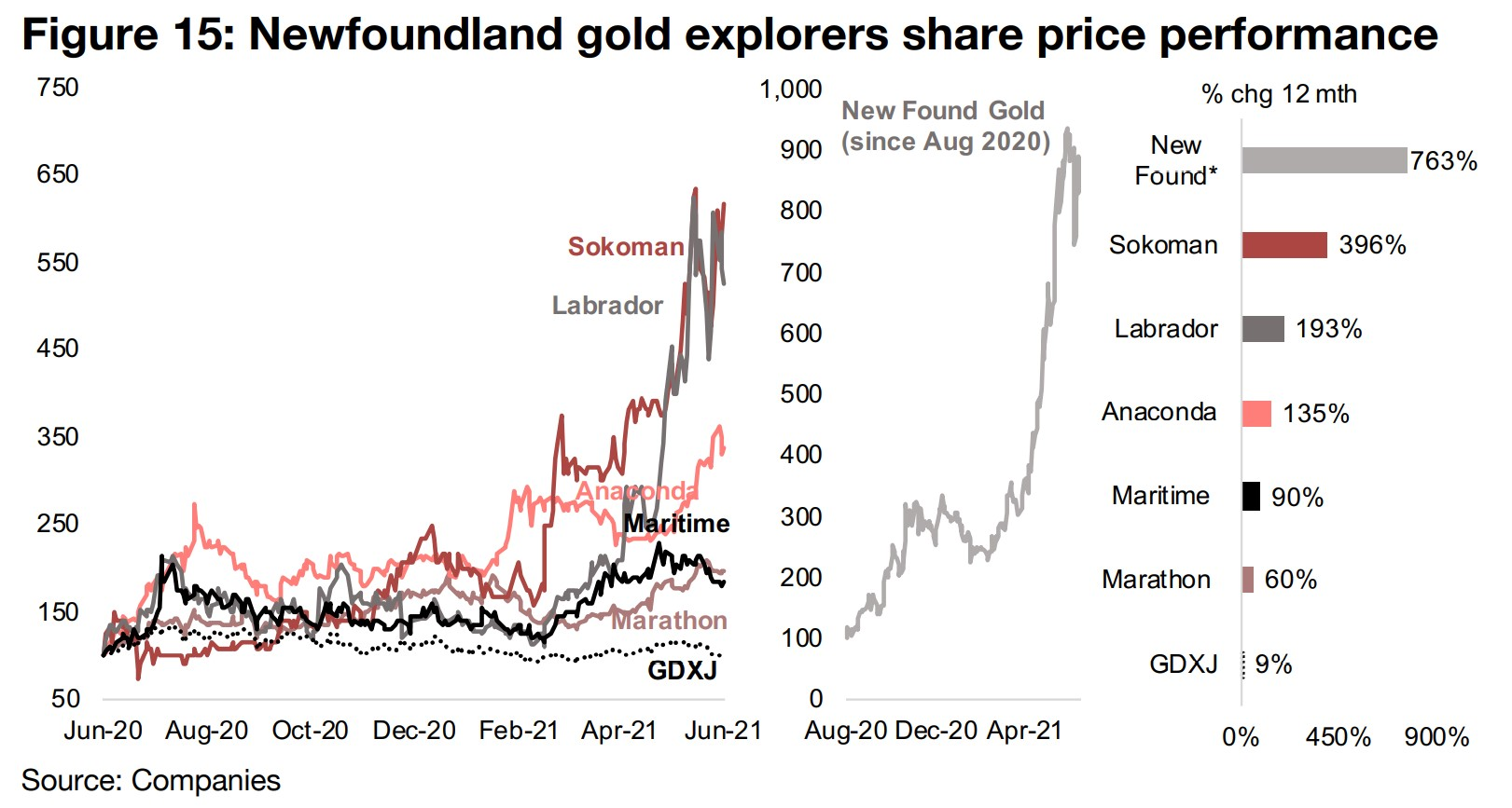 Explorers' share price gains outpace producer/developers