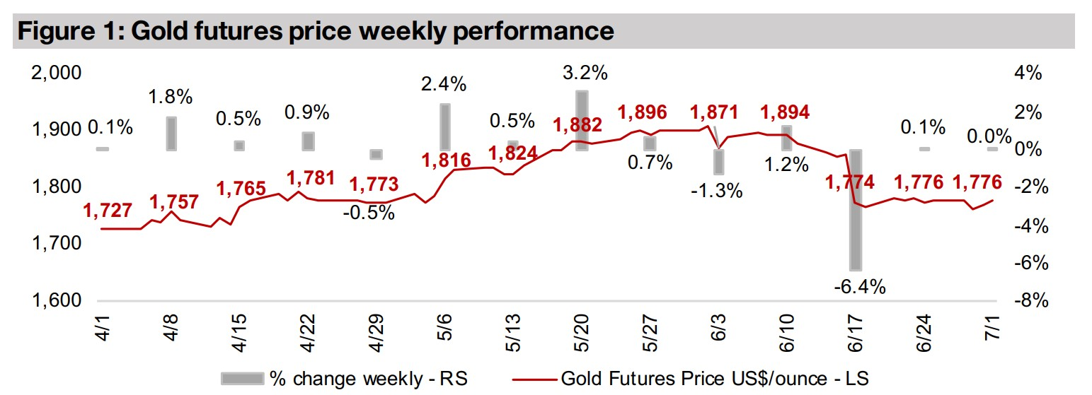 Producers and juniors decline even as gold flat