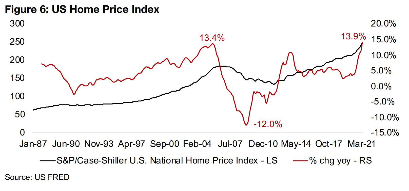Housing Bubble 2.0? The US housing market another inflationary driver
