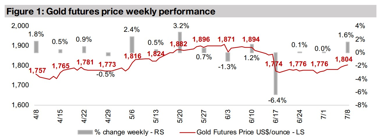 Producers and juniors decline even as gold rises