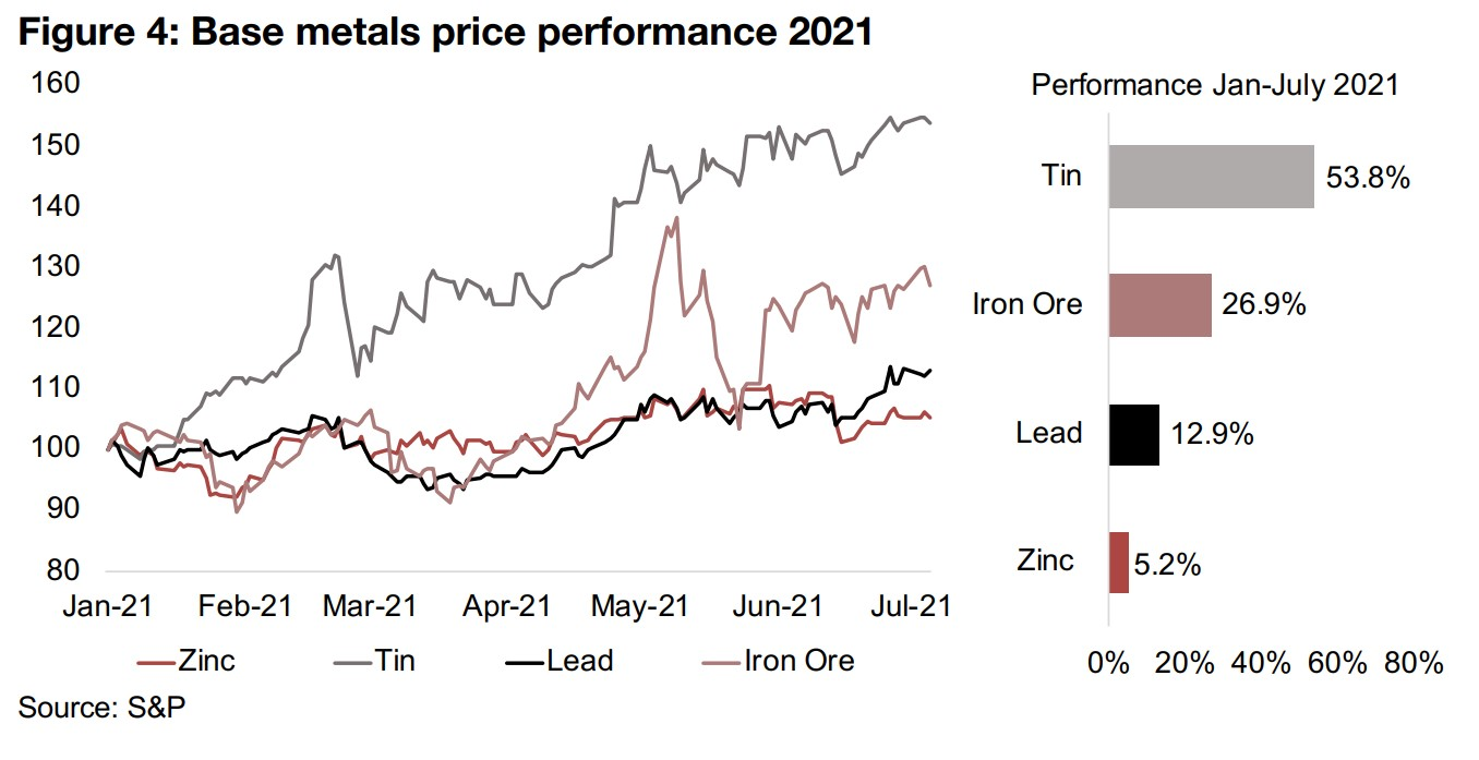 Base metals tin and iron ore still leading the gains this year