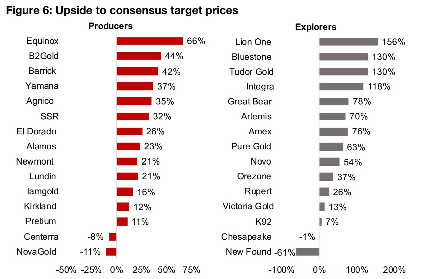 2) Considering gold sector consensus target prices