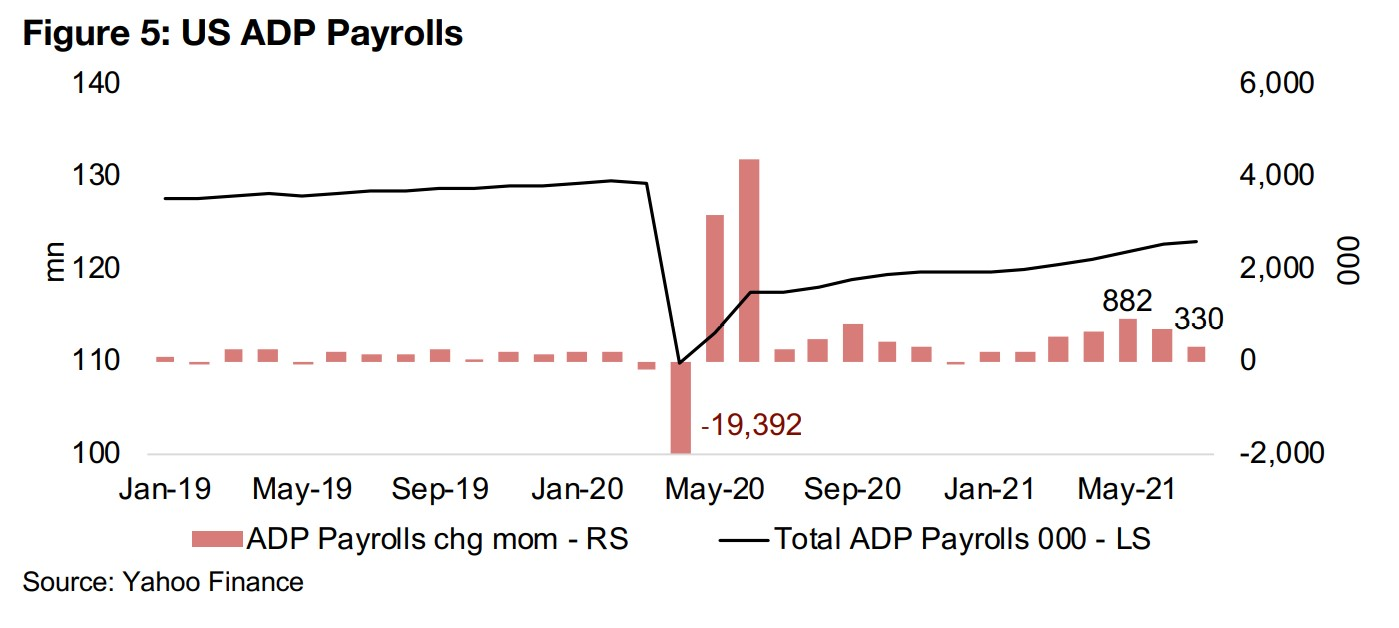 More mixed signals on inflation from debt and employment situation