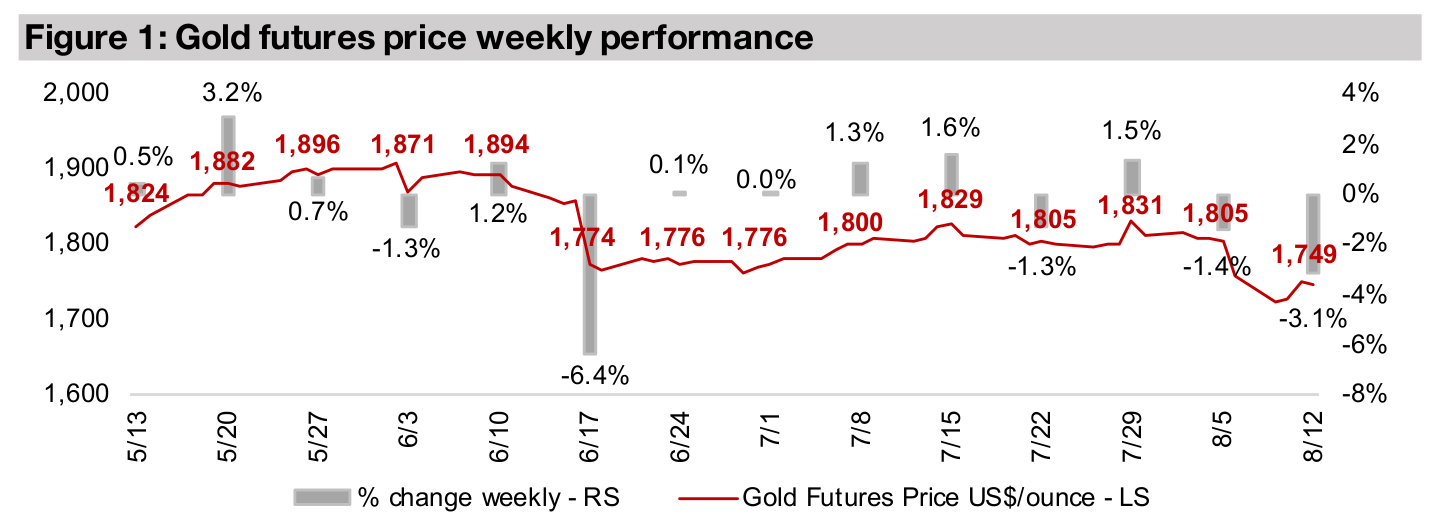 Producers and juniors down on gold decline