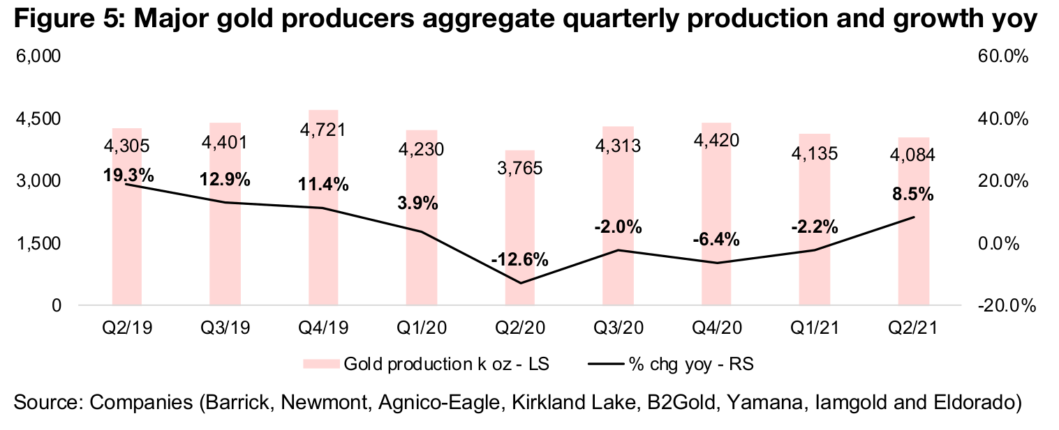 2) Gold producers see decent Q2/21