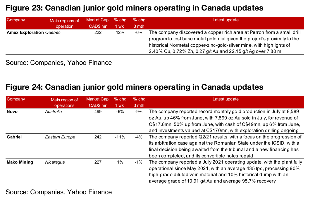 Canadian juniors mostly fall on gold price decline
