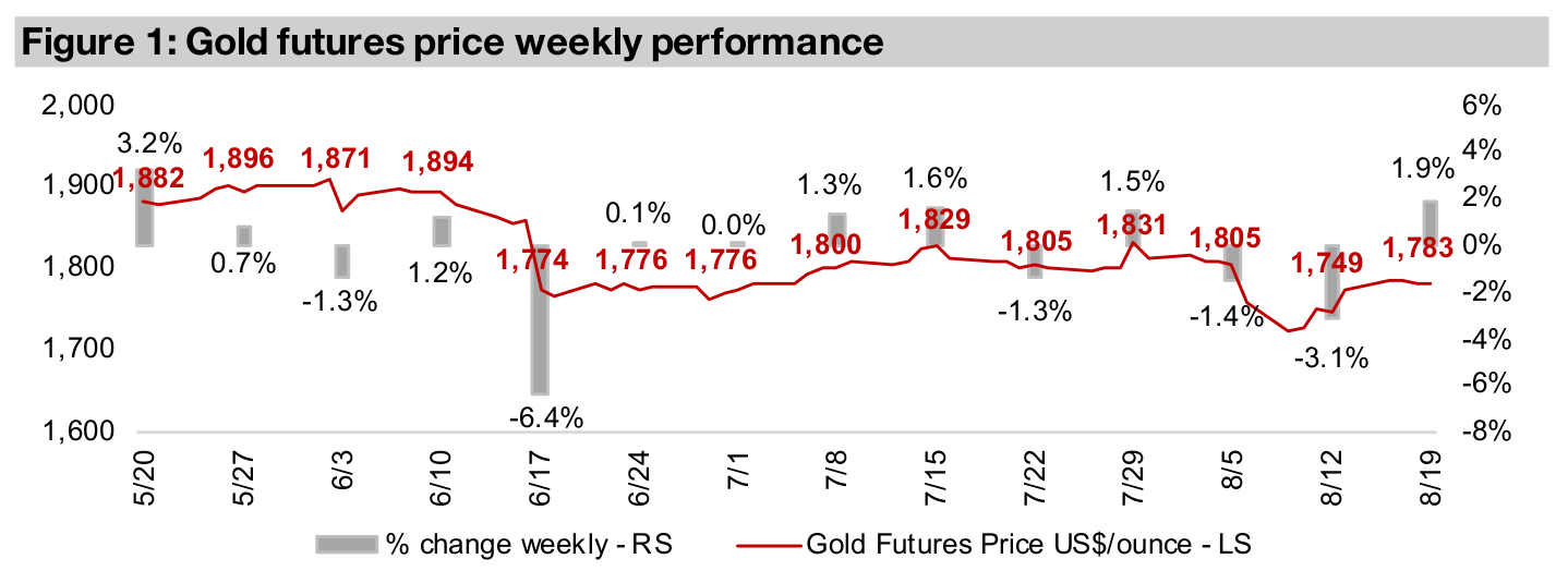 Producers and juniors down even as gold rises