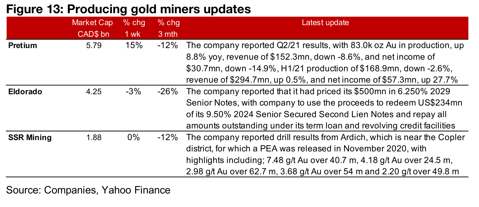 Producers mostly down even as gold picks up