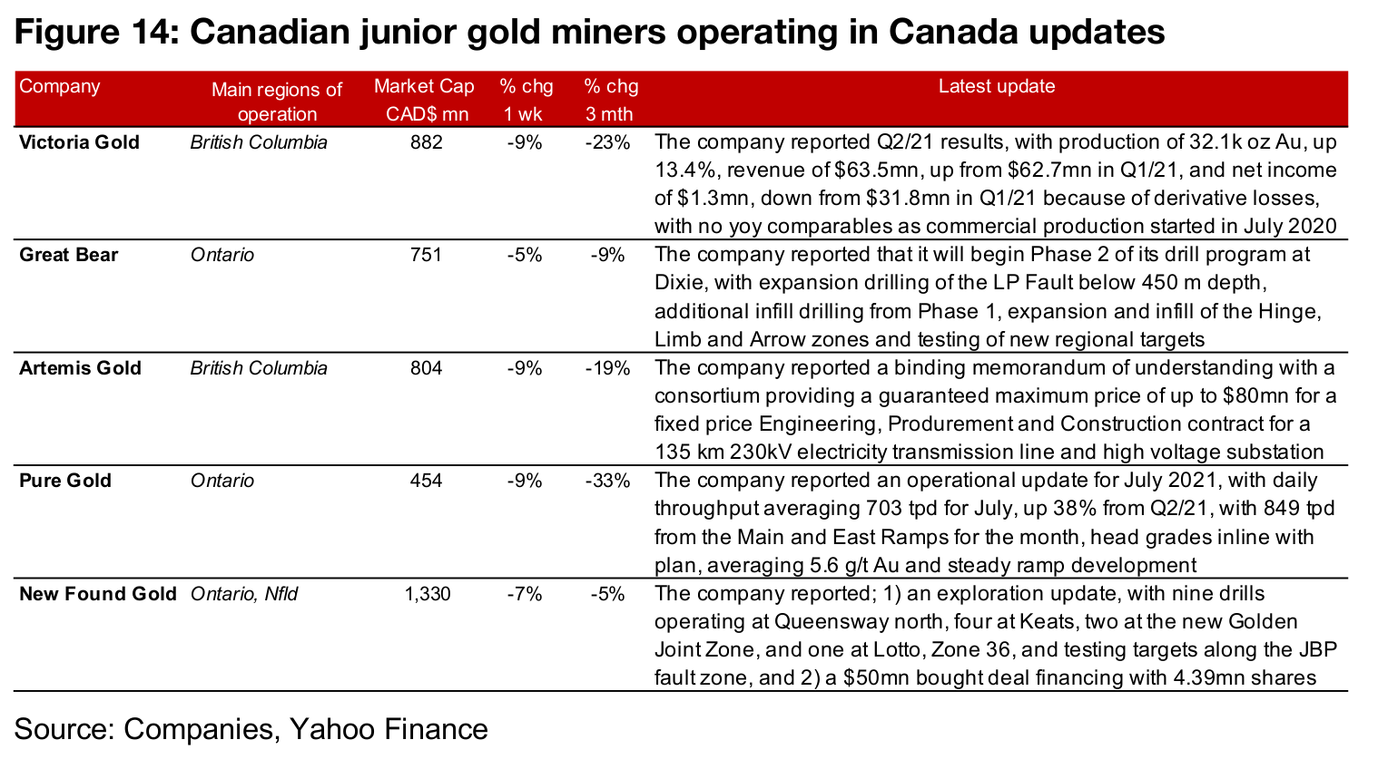 Canadian juniors nearly all down even on rise in gold