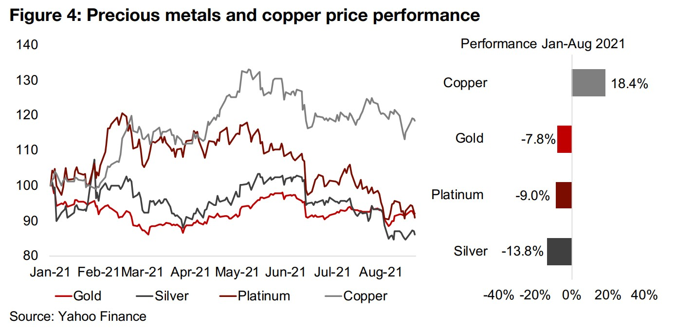 Gold and silver price estimates imply strong H2/21