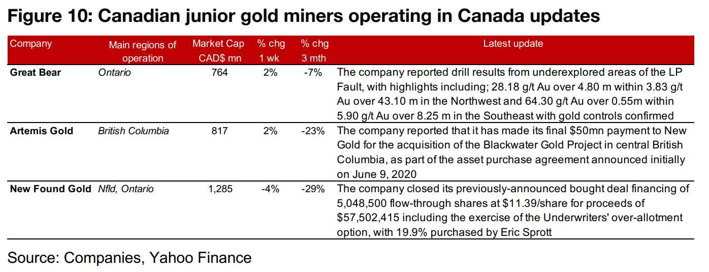 Canadian juniors mostly up as gold rises