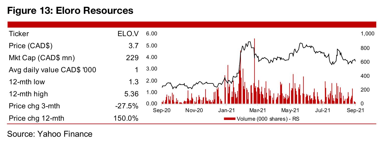 In Focus: Eloro Resources (ELO.V)