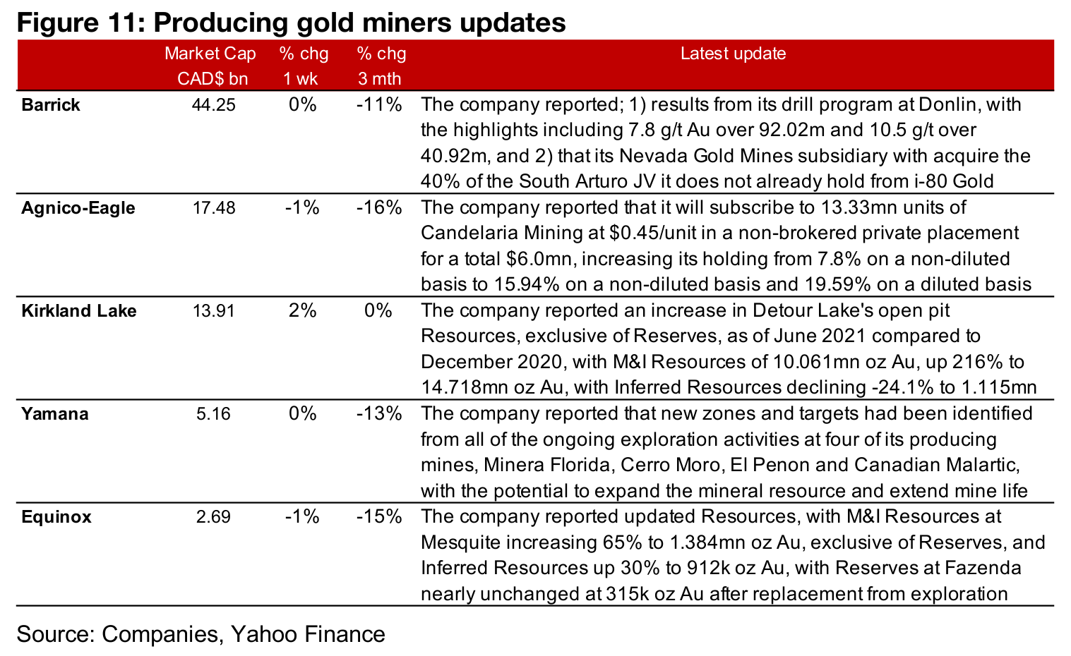 Producers mainly decline on the slide in gold