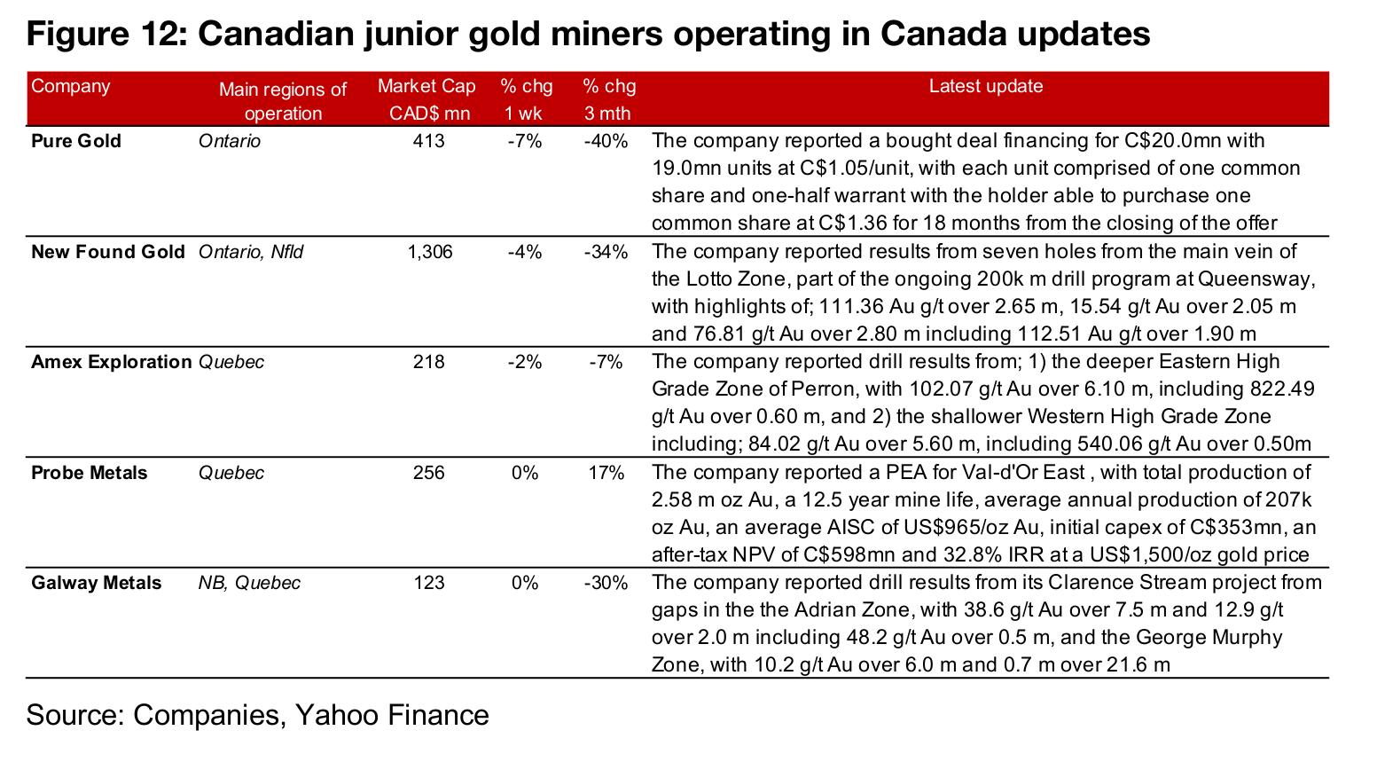 Canadian juniors mixed as gold declines