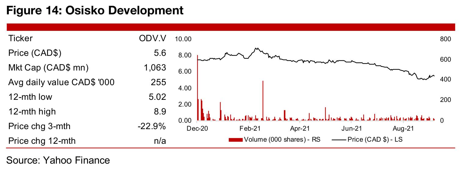In Focus: Osisko Development (ODV.V)
