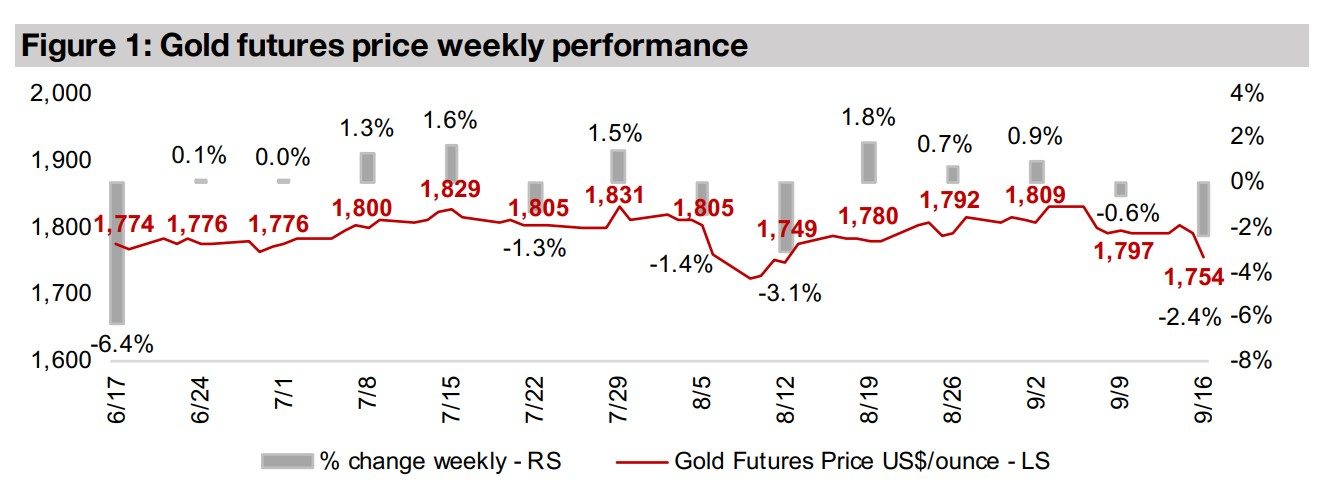 Producers and juniors decline as gold slides