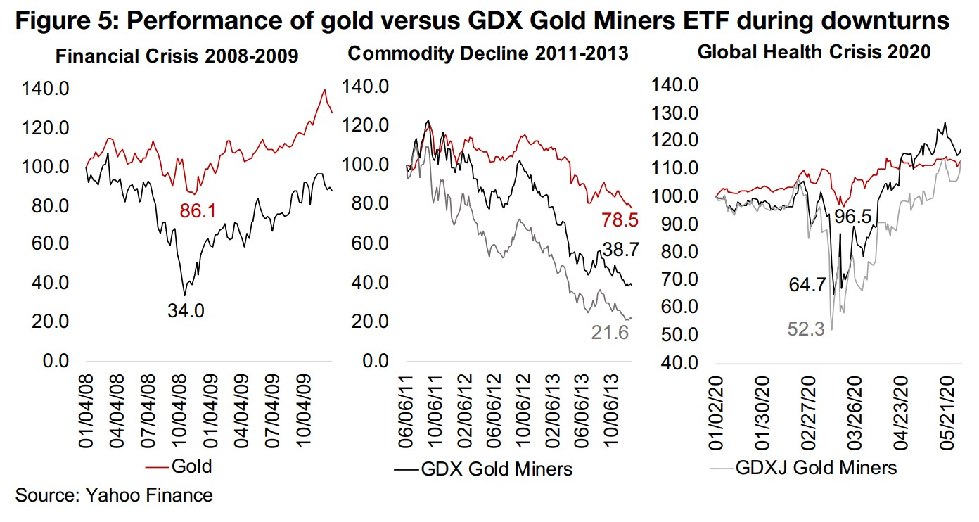Two key factors; leverage to the gold price, and general equity market risk
