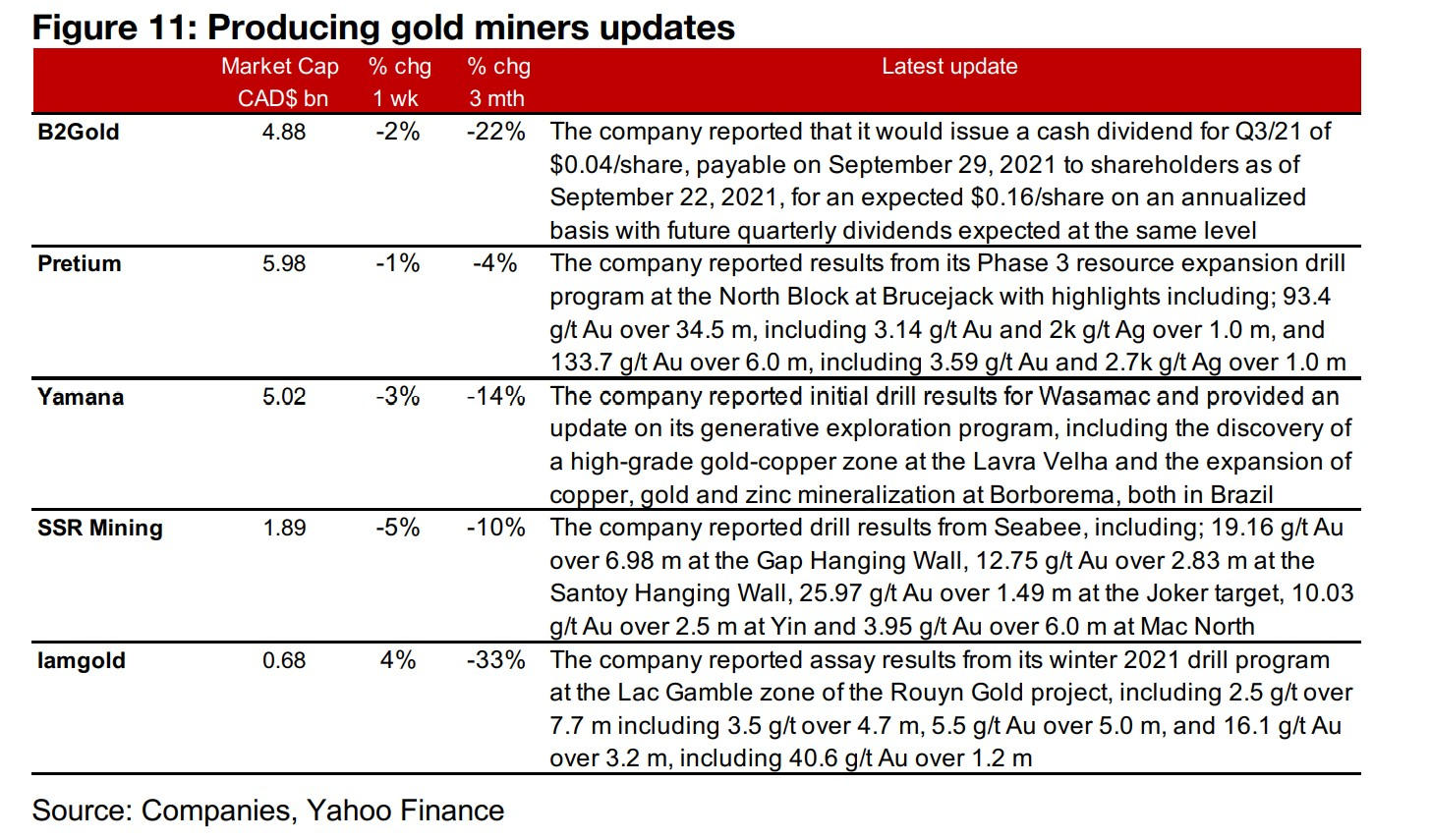 Canadian juniors mainly decline as gold slips