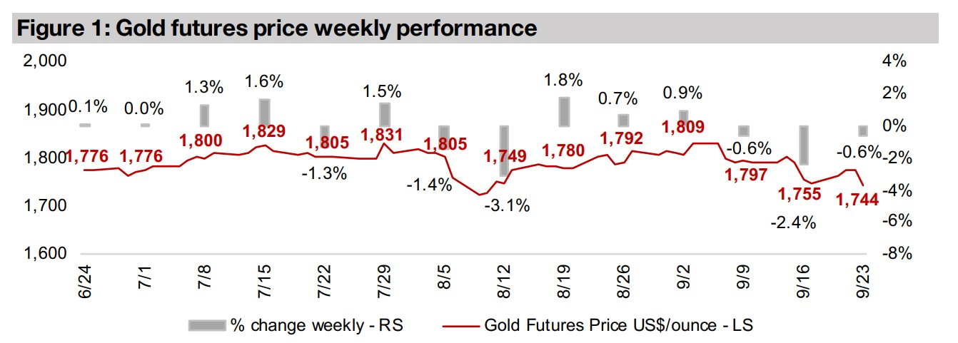 Producers and juniors down on decline in gold