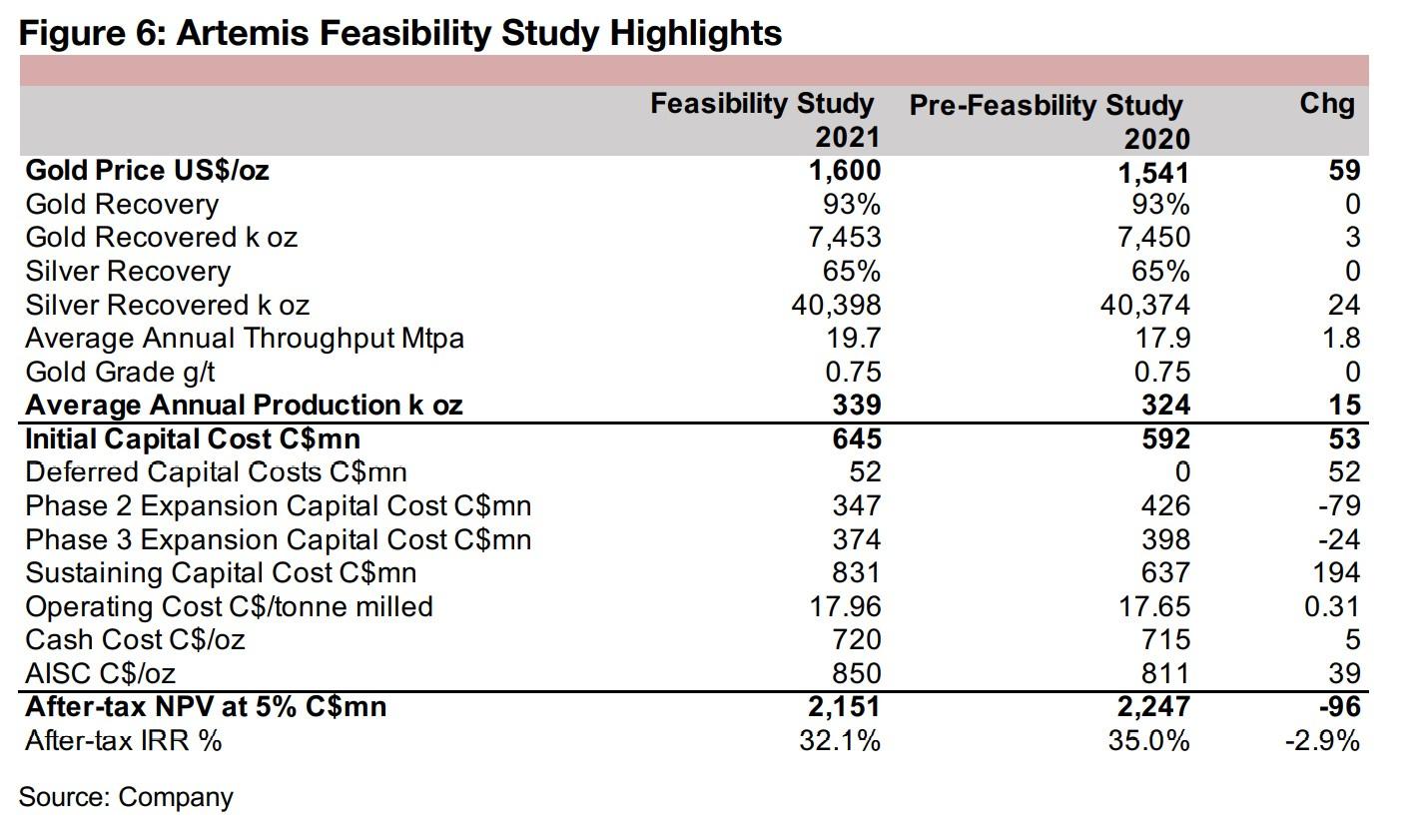 Limited changed in Artemis's Feasibility Study for Blackwater versus PFS