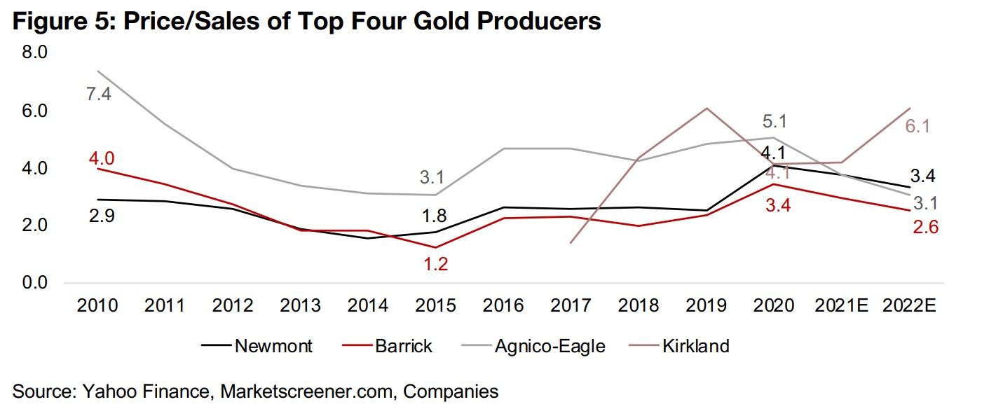 Where are gold stocks valuations versus levels over the past ten years?