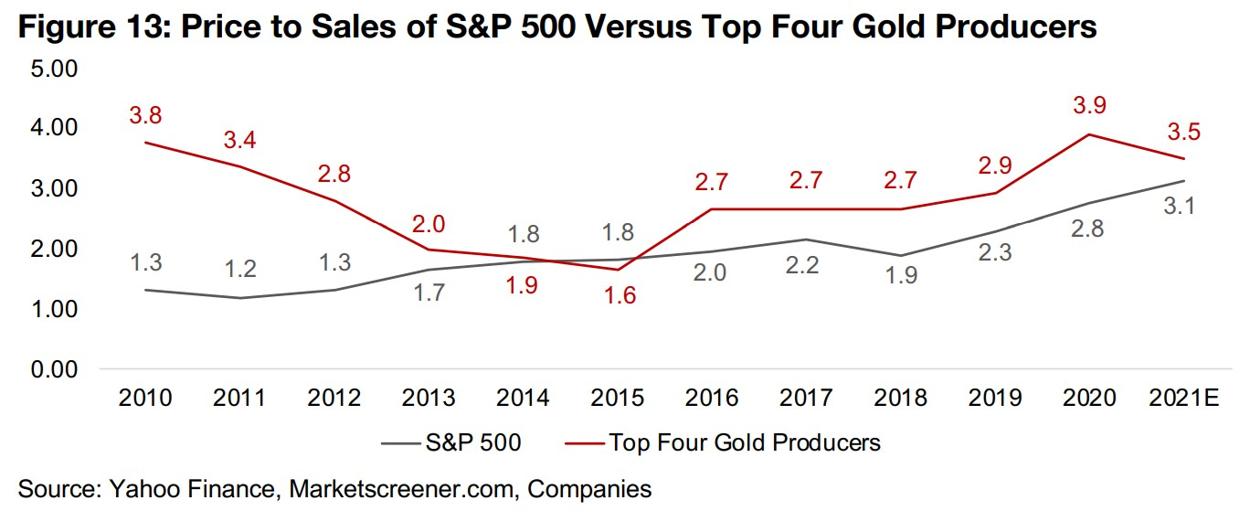 Top four gold company valuation levels versus the S&P 500