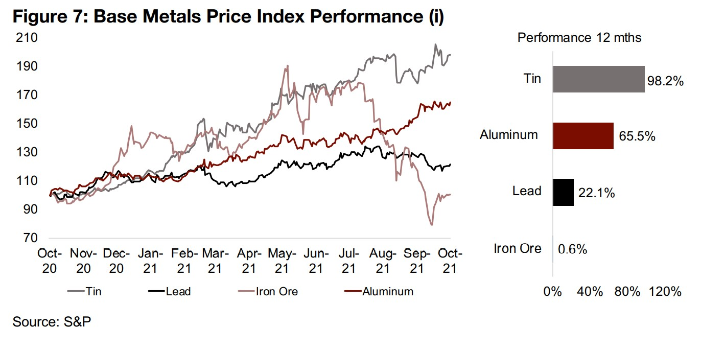 Base metal prices starting to ease off