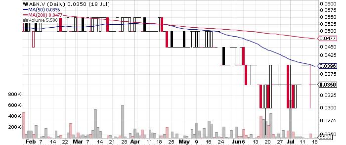 Aben Resources Ltd. graph