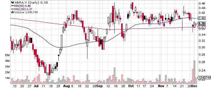 Abraplata Resource Corp. graph