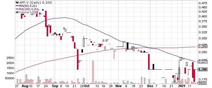 Affinity Metals Corp. graph