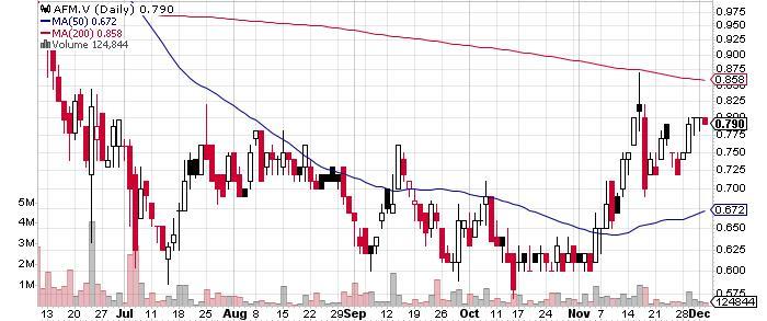 Alphamin Resources Corp. graph