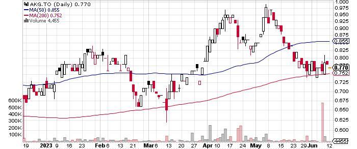 Asanko Gold Inc. graph