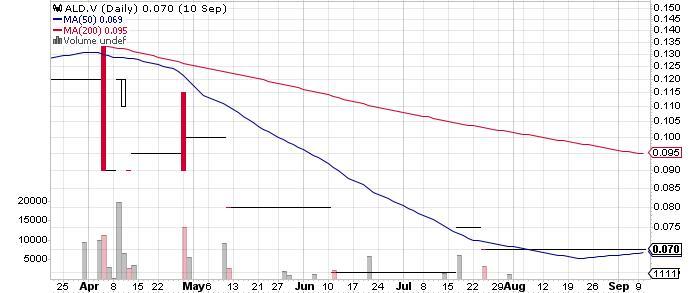 Aldever Resources Inc. graph
