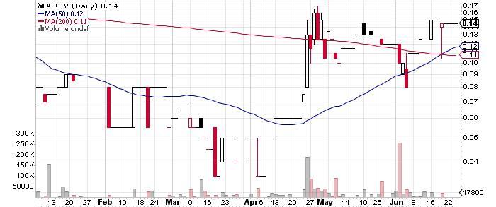 Algold Resources Ltd. graph