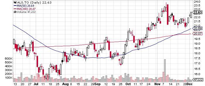 Altius Minerals Corporation graph