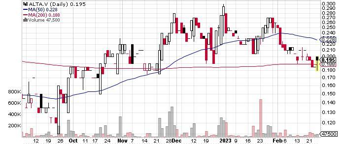 Altamira Gold Corp. graph