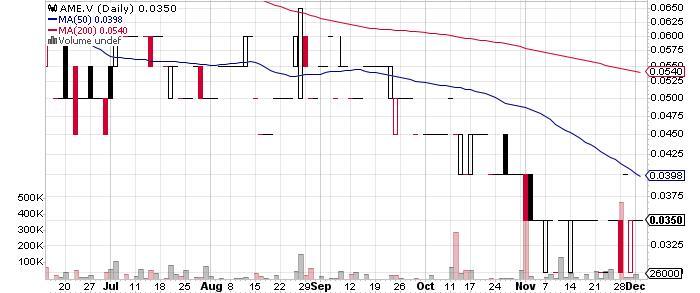 Abacus Mining & Exploration Corporation graph