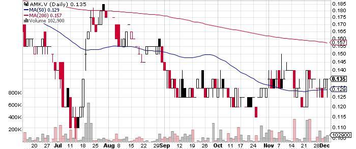 American Creek Resources Ltd. graph