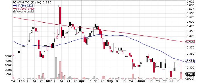 Almaden Minerals Ltd. graph
