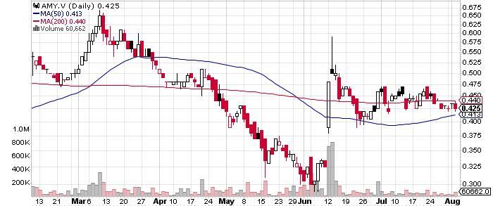 American Manganese Inc. graph