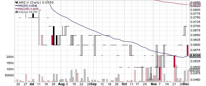 Almadex Minerals Limited graph