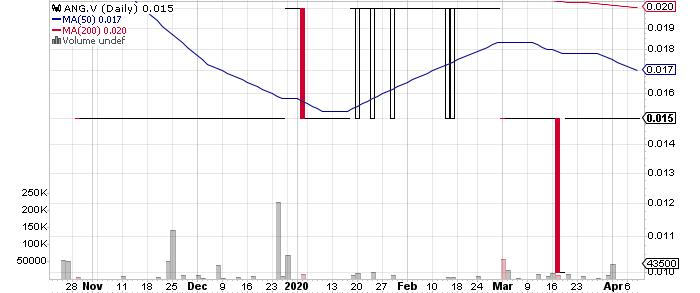 Angel Gold Corp. graph