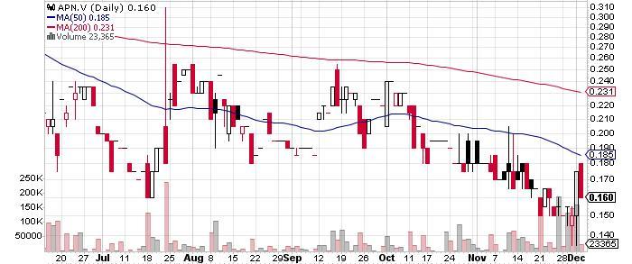 Altiplano Minerals Ltd. graph