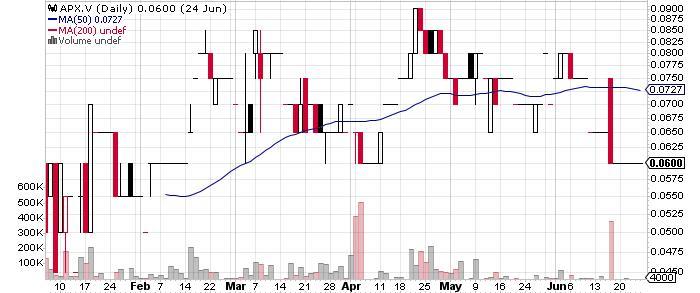 Apex Resources Inc. graph