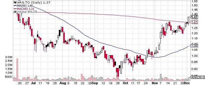 Amerigo Resources Ltd. graph