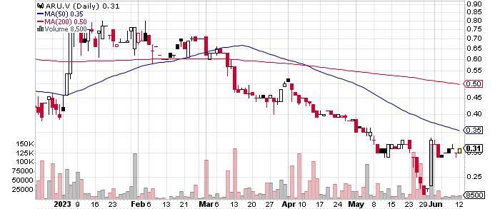 Aurania Resources Ltd. graph