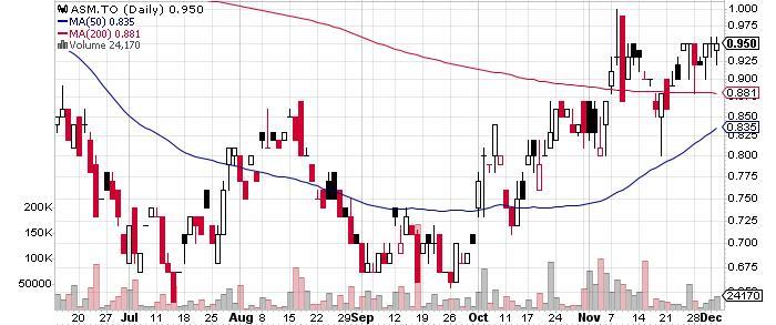 Avino Silver & Gold Mines Ltd. graph